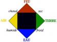 Petite histoire de la classification des éléments